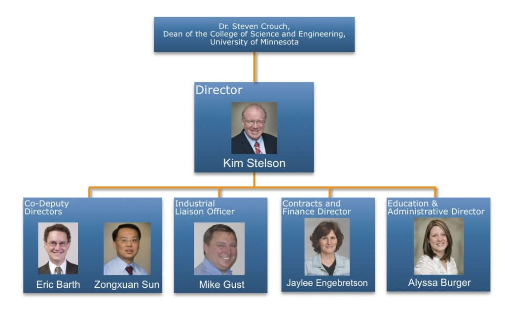 organizational chart showing structure of CCEFP staff